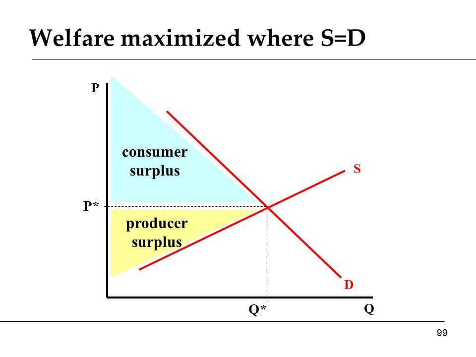 Q P D S P* Q* consumer surplus producer surplus Welfare maximized where S=D 99