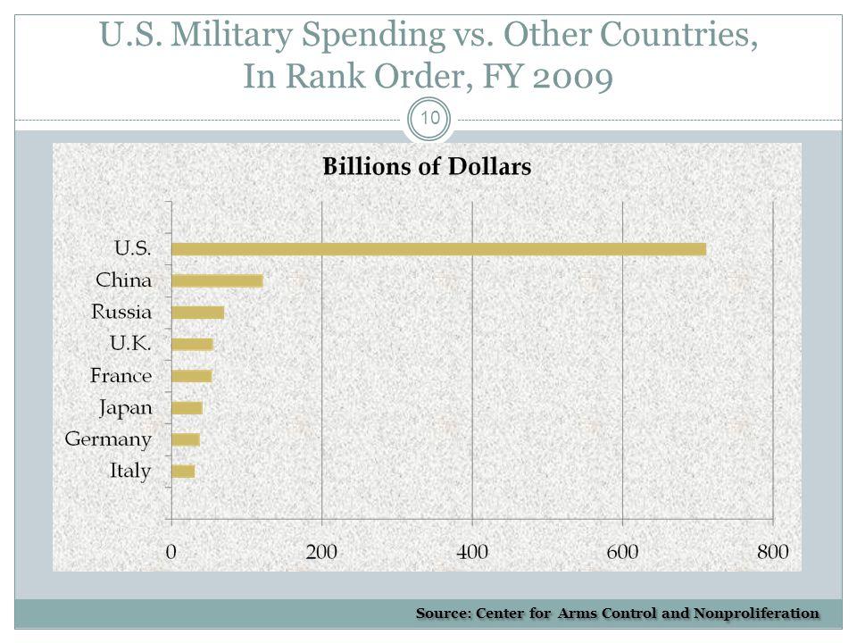 U.S. Military Spending vs.