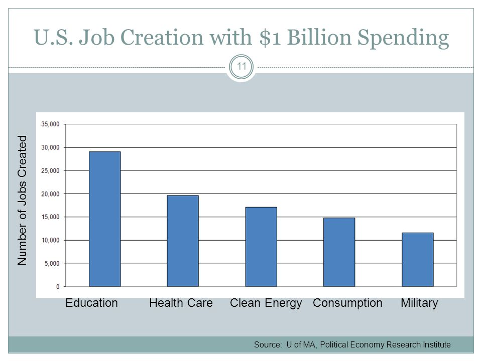 U.S. Job Creation with $1 Billion Spending Number of Jobs Created Education Health Care Clean Energy Consumption Military Source: U of MA, Political E