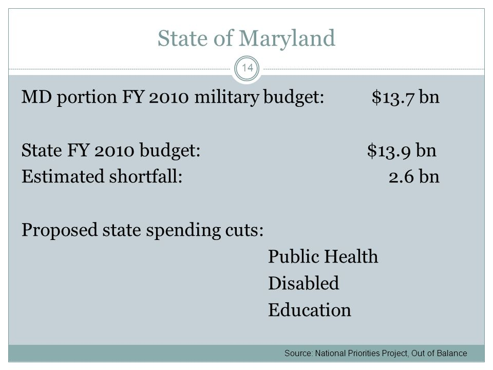 State of Maryland MD portion FY 2010 military budget: $13.7 bn State FY 2010 budget:$13.9 bn Estimated shortfall: 2.6 bn Proposed state spending cuts: Public Health Disabled Education 14 Source: National Priorities Project, Out of Balance
