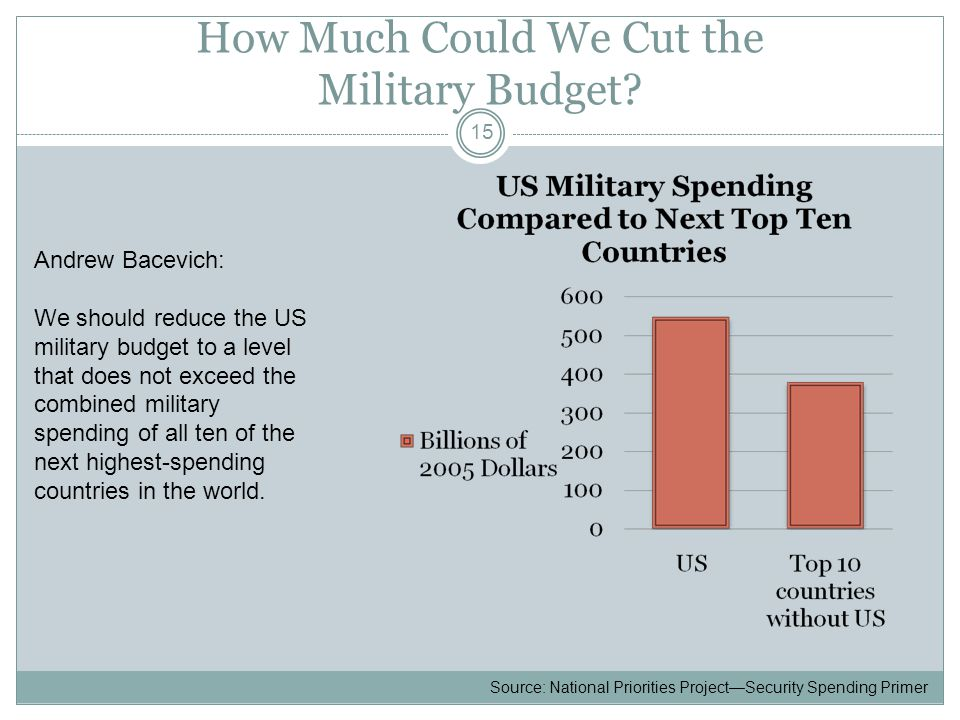 How Much Could We Cut the Military Budget.