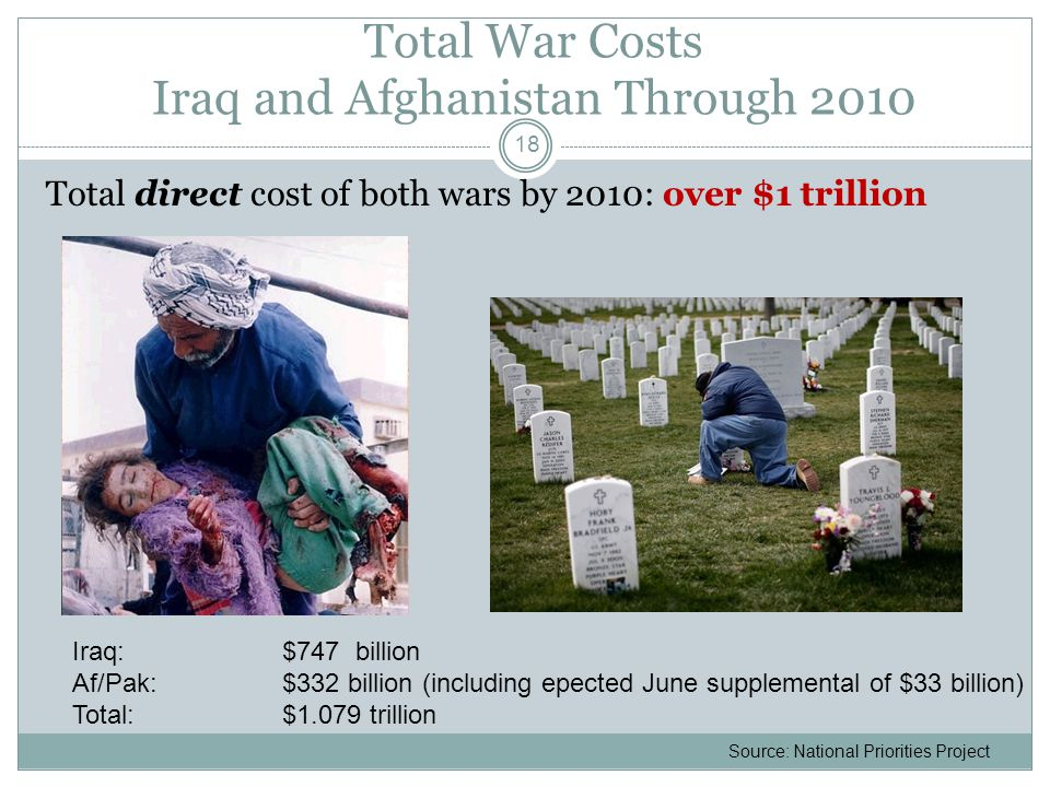 Total War Costs Iraq and Afghanistan Through 2010 Total direct cost of both wars by 2010: over $1 trillion 18 Iraq: $747 billion Af/Pak: $332 billion