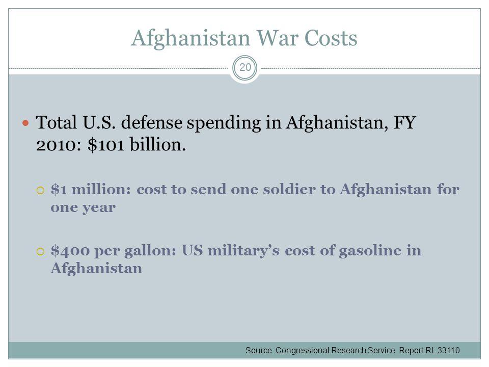 Afghanistan War Costs Total U.S. defense spending in Afghanistan, FY 2010: $101 billion.