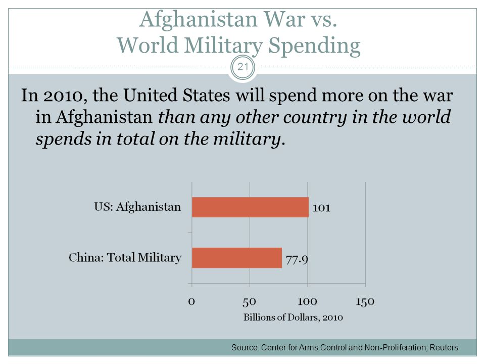 Afghanistan War vs.