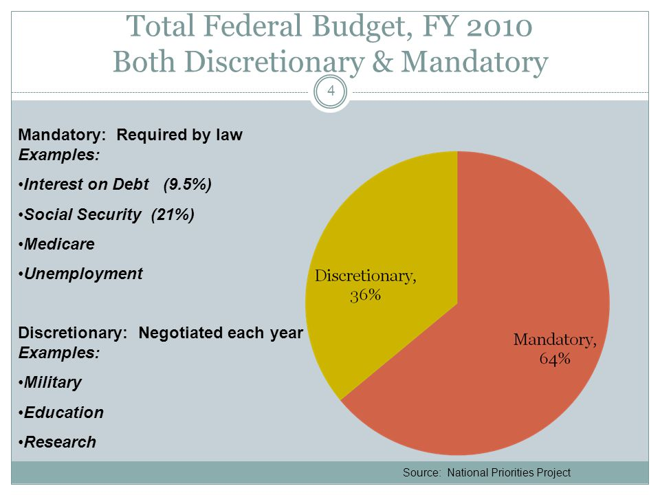 Total Federal Budget, FY 2010 Both Discretionary & Mandatory 4 Source: National Priorities Project Mandatory: Required by law Examples: Interest on Debt (9.5%) Social Security (21%) Medicare Unemployment Discretionary: Negotiated each year Examples: Military Education Research