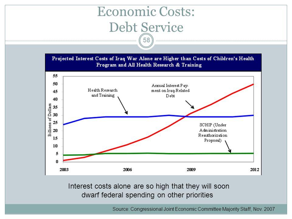 Economic Costs: Debt Service Source: Congressional Joint Economic Committee Majority Staff, Nov.