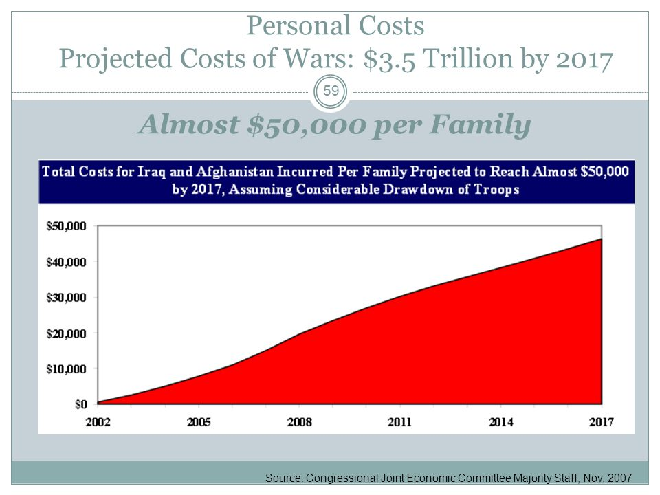Personal Costs Projected Costs of Wars: $3.5 Trillion by 2017 Almost $50,000 per Family Source: Congressional Joint Economic Committee Majority Staff, Nov.