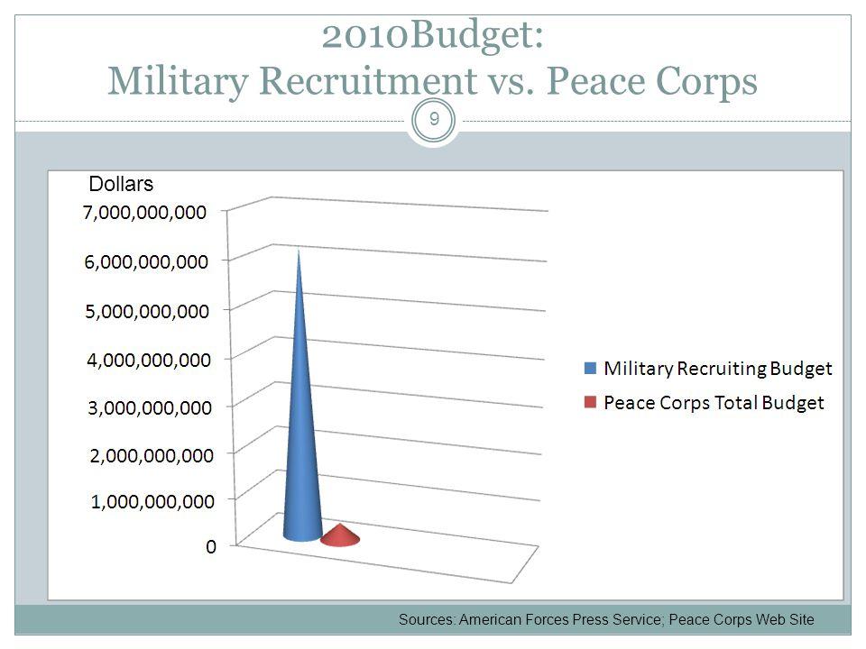 2010Budget: Military Recruitment vs.