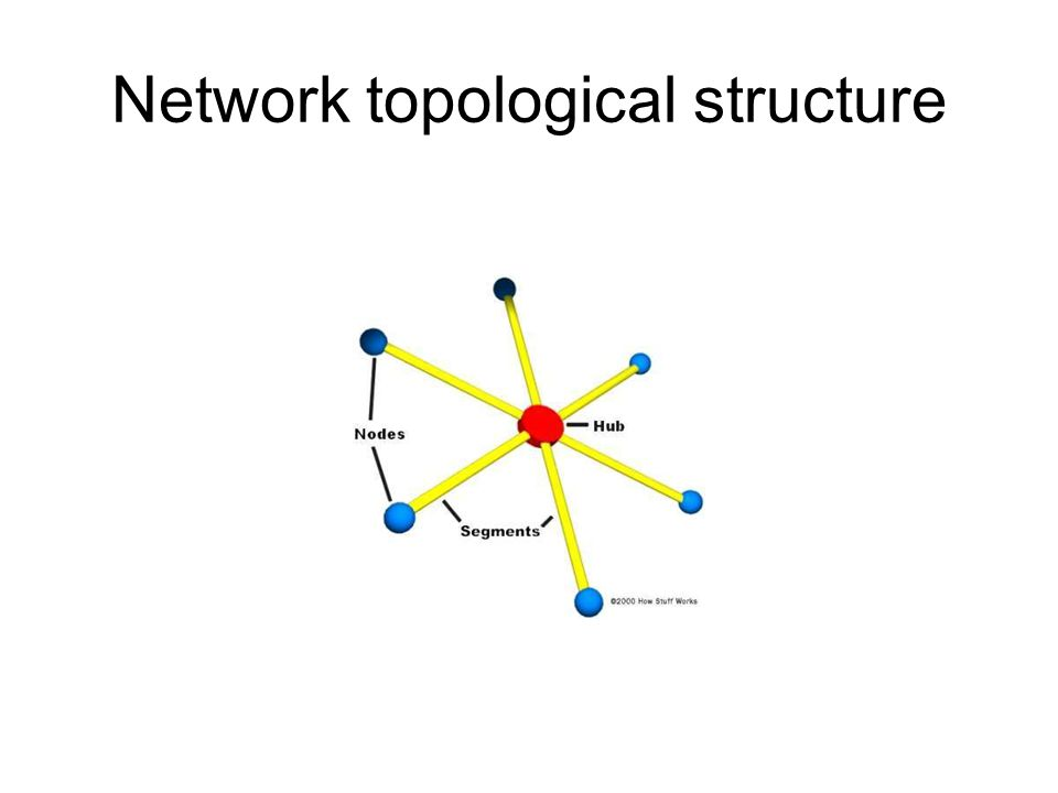 Network topological structure