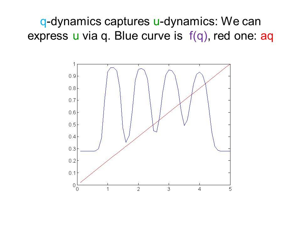 q-dynamics captures u-dynamics: We can express u via q. Blue curve is f(q), red one: aq