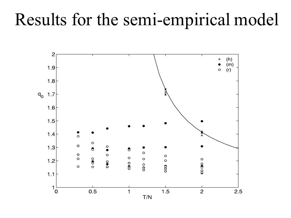 Results for the semi-empirical model