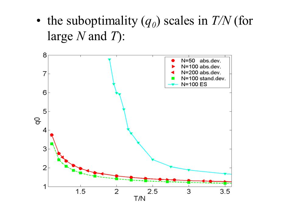 the suboptimality (q 0 ) scales in T/N (for large N and T):