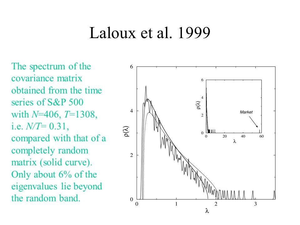 Laloux et al.