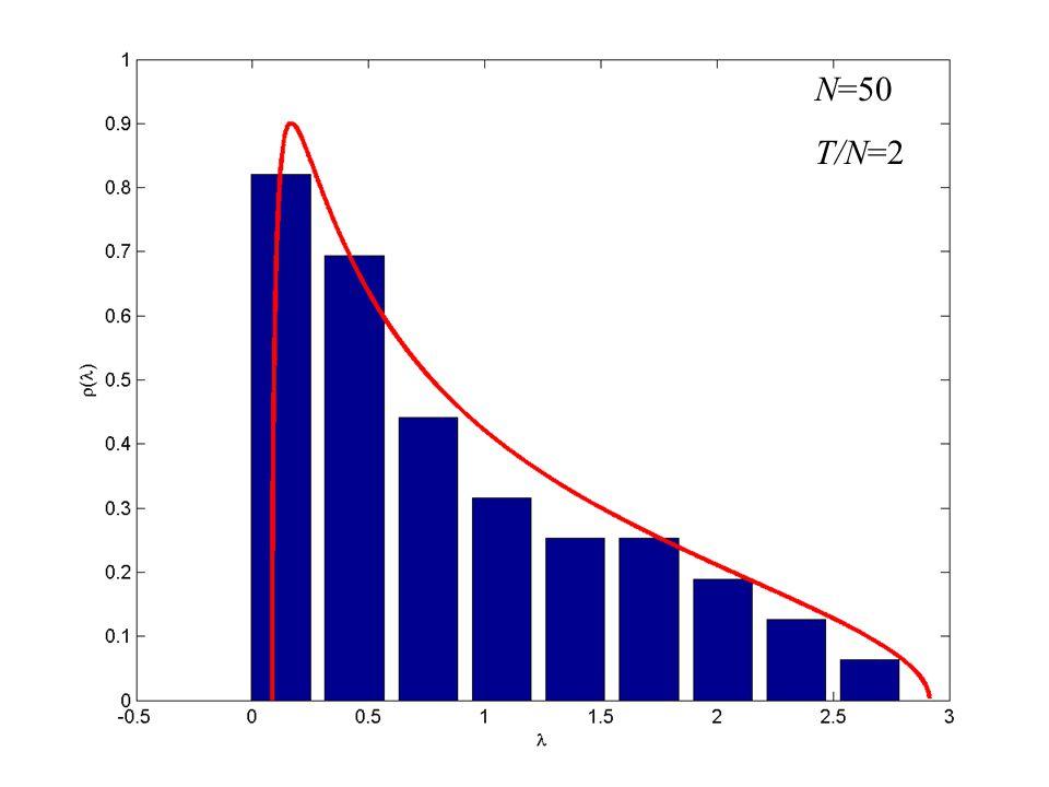 N=50 T/N=2