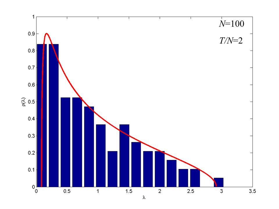 N=100 T/N=2