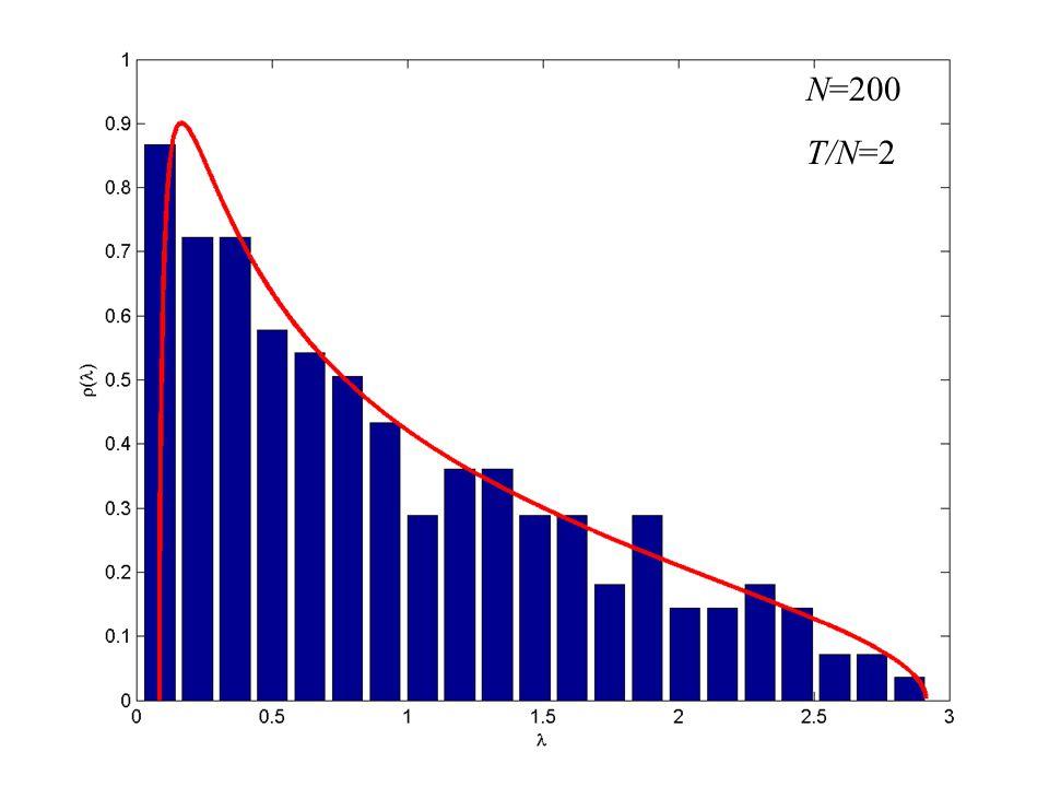 N=200 T/N=2