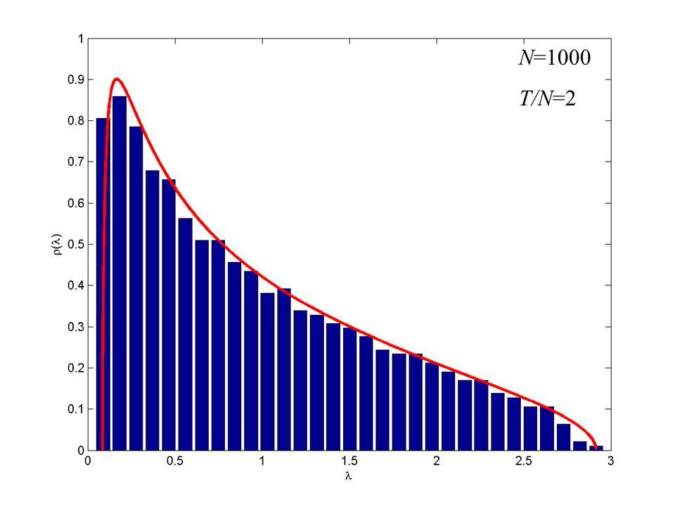 N=1000 T/N=2