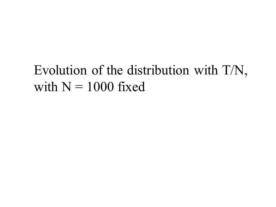 Evolution of the distribution with T/N, with N = 1000 fixed