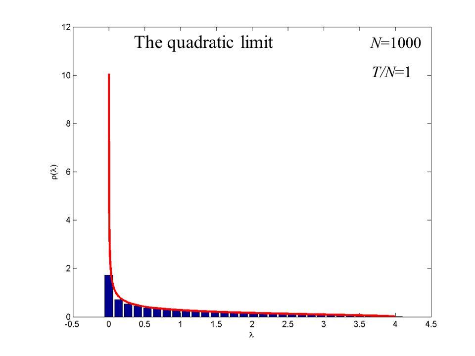 The quadratic limit N=1000 T/N=1