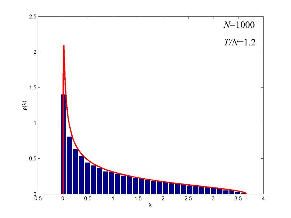 N=1000 T/N=1.2