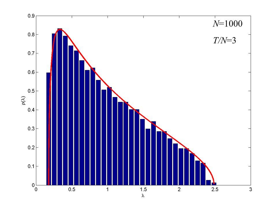 N=1000 T/N=3