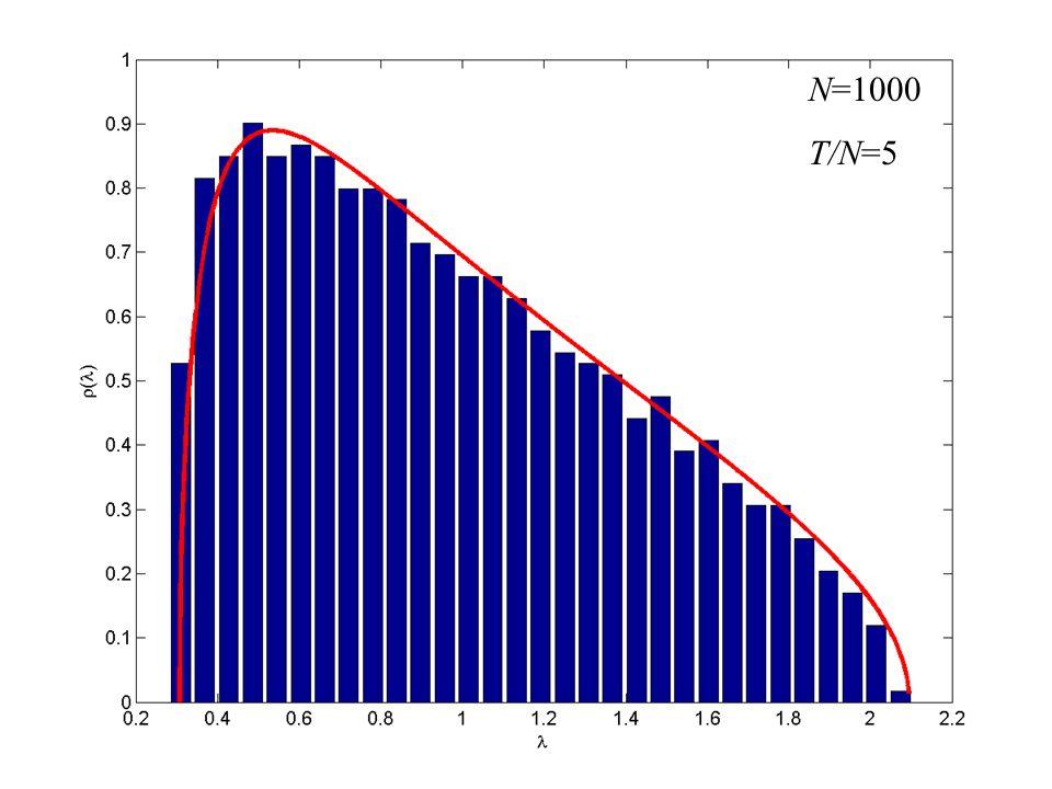 N=1000 T/N=5