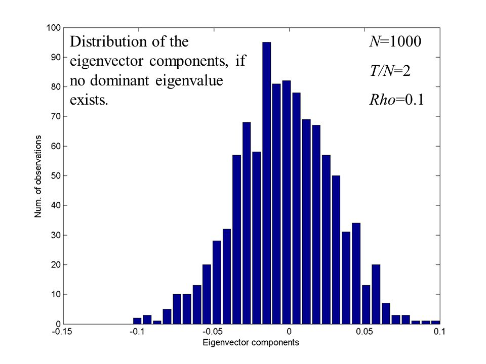 Distribution of the eigenvector components, if no dominant eigenvalue exists. N=1000 T/N=2 Rho=0.1