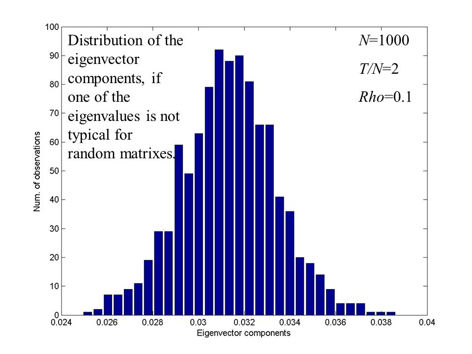 N=1000 T/N=2 Rho=0.1 Distribution of the eigenvector components, if one of the eigenvalues is not typical for random matrixes.
