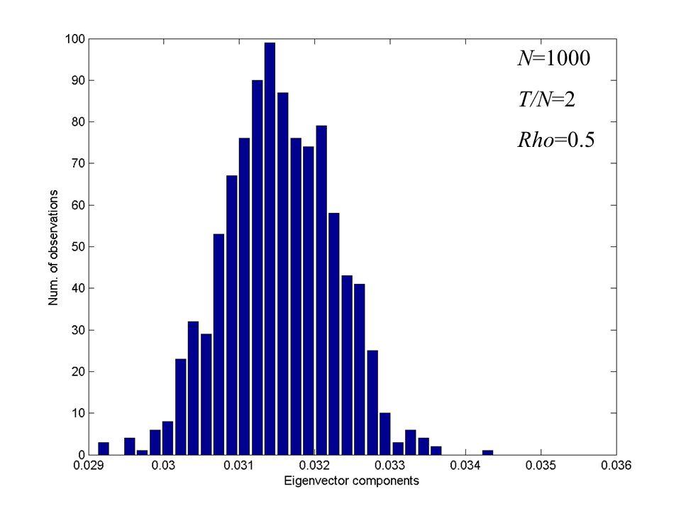 N=1000 T/N=2 Rho=0.5