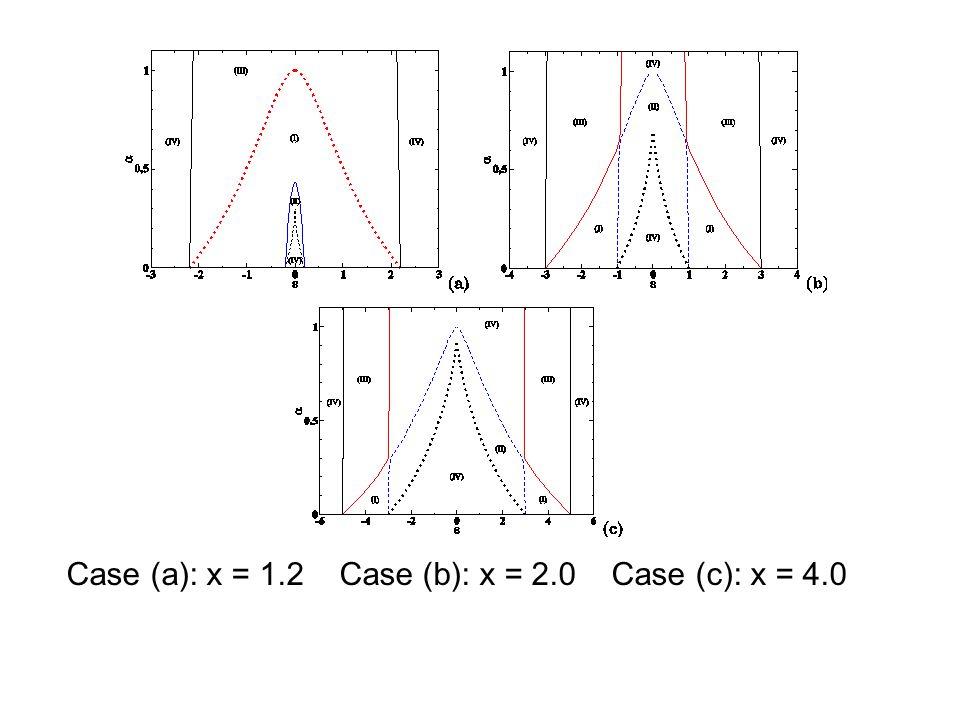Case (a): x = 1.2 Case (b): x = 2.0 Case (c): x = 4.0