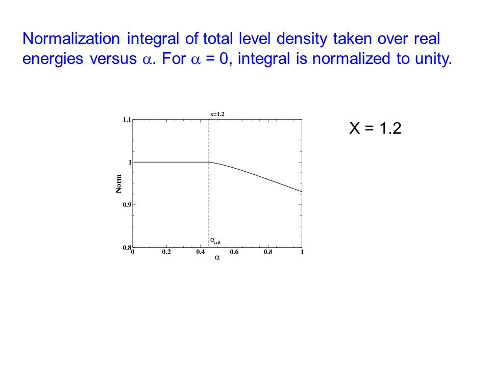 Normalization integral of total level density taken over real energies versus . For  = 0, integral is normalized to unity. X = 1.2
