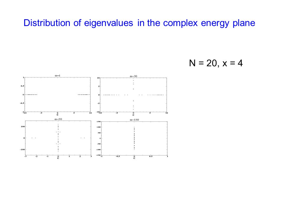 Distribution of eigenvalues in the complex energy plane N = 20, x = 4