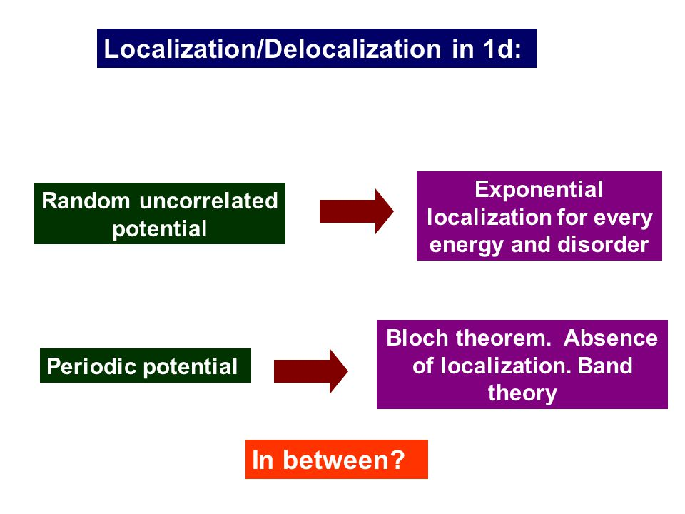 Localization/Delocalization in 1d: Random uncorrelated potential Exponential localization for every energy and disorder Periodic potential Bloch theorem.