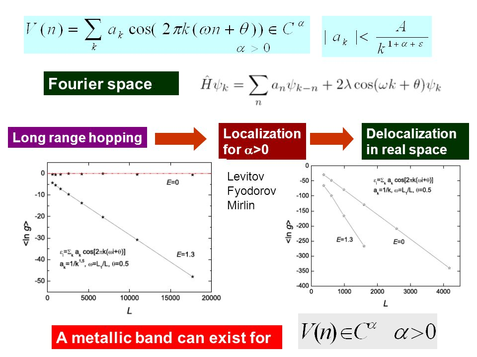 Fourier space : Long range hopping Localization for  >0 Levitov Fyodorov Mirlin Delocalization in real space A metallic band can exist for