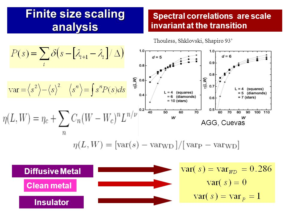 Finite size scaling analysis Thouless, Shklovski, Shapiro 93' Spectral correlations are scale invariant at the transition Diffusive Metal Clean metal Insulator AGG, Cuevas
