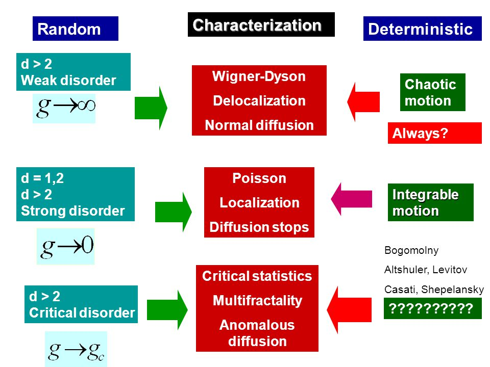 RandomDeterministic d = 1,2 d > 2 Strong disorder d > 2 Weak disorder d > 2 Critical disorder Chaotic motion Integrable motion .