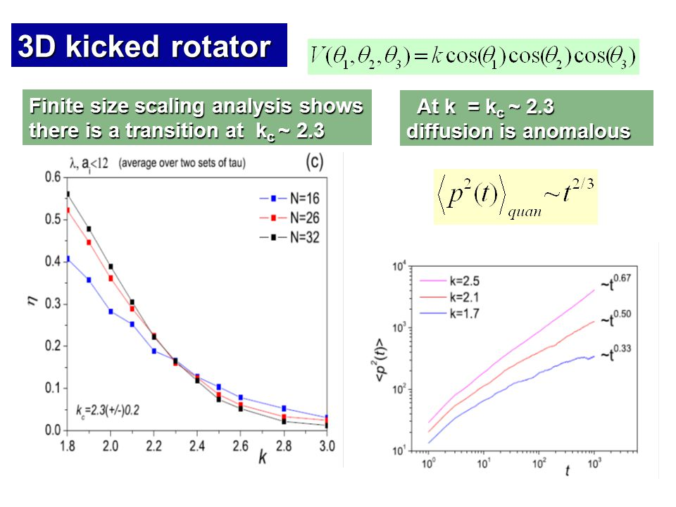 3D kicked rotator Finite size scaling analysis shows there is a transition at k c ~ 2.3 At k = k c ~ 2.3 diffusion is anomalous At k = k c ~ 2.3 diffu