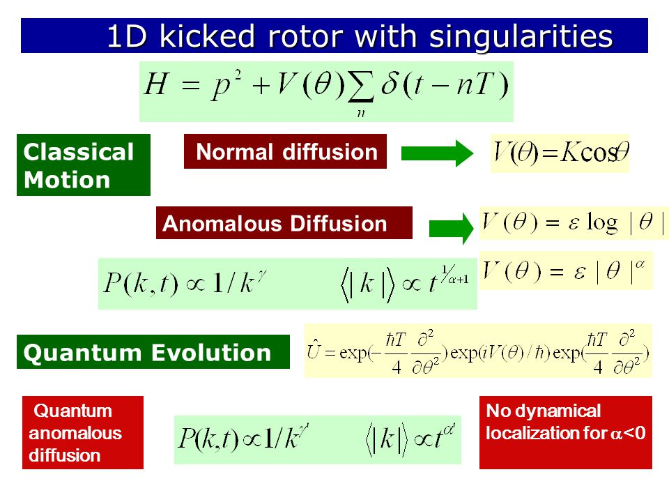 1D kicked rotor with singularities 1D kicked rotor with singularities Classical Motion Quantum Evolution Anomalous Diffusion Quantum anomalous diffusion No dynamical localization for  <0 Normal diffusion