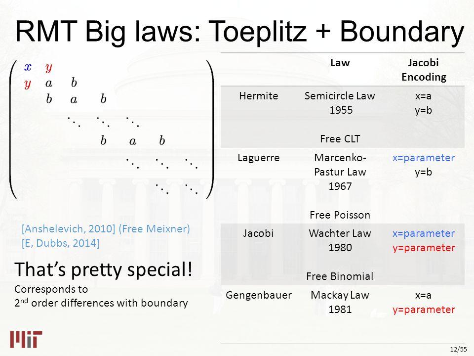 12/55 RMT Big laws: Toeplitz + Boundary That's pretty special.