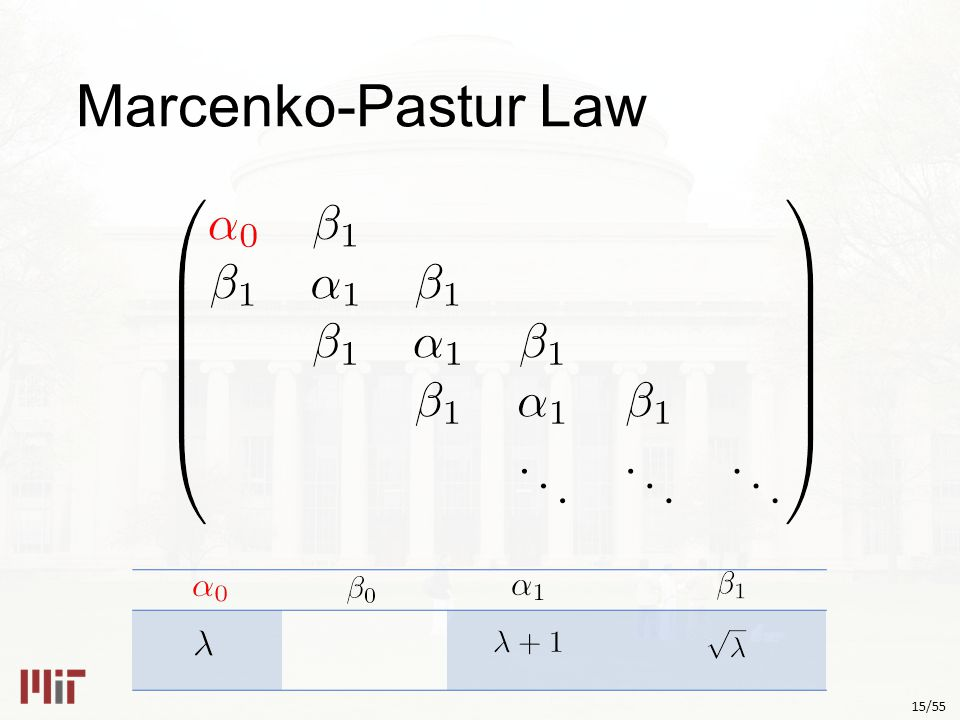 15/55 Marcenko-Pastur Law