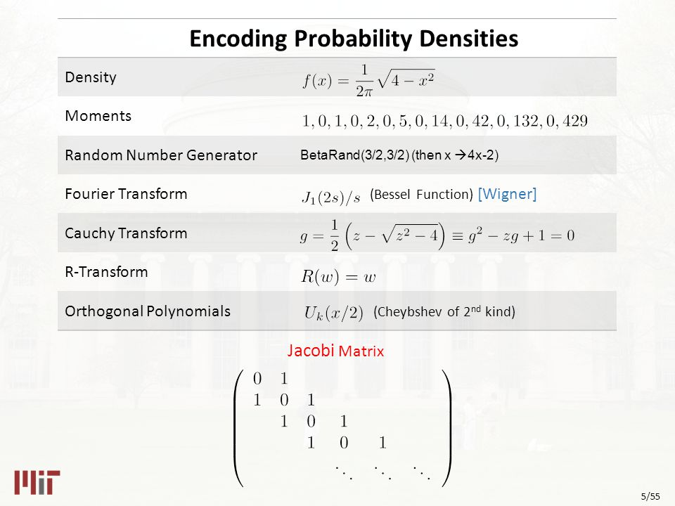 5/55 Encoding Probability Densities Density Moments Random Number Generator BetaRand(3/2,3/2) (then x  4x-2) Fourier Transform (Bessel Function) [Wigner] Cauchy Transform R-Transform Orthogonal Polynomials (Cheybshev of 2 nd kind) Jacobi Matrix