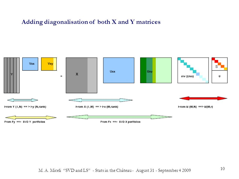 """M. A. Miceli """"SVD and LS"""" - Stats in the Château - August 31 - September 4 2009 10 Adding diagonalisation of both X and Y matrices"""