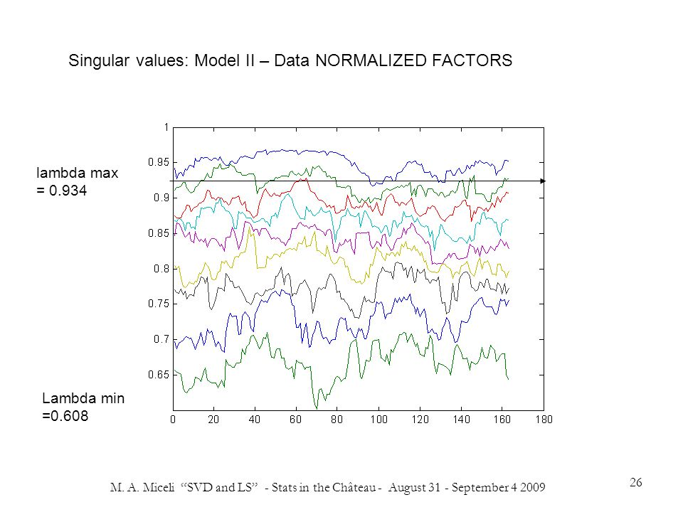 """M. A. Miceli """"SVD and LS"""" - Stats in the Château - August 31 - September 4 2009 26 Singular values: Model II – Data NORMALIZED FACTORS lambda max = 0."""