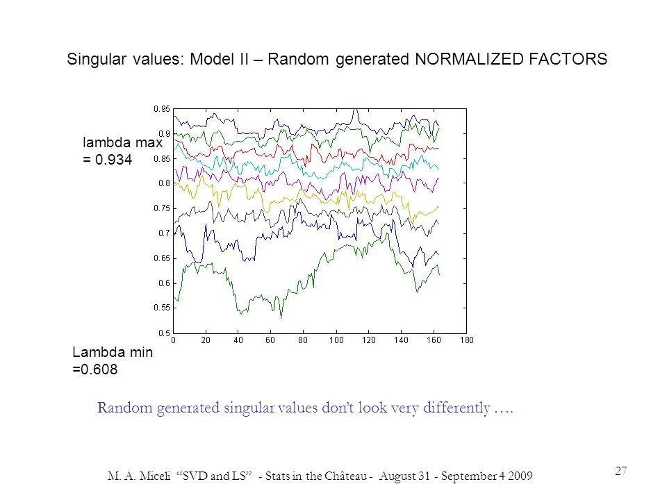 "M. A. Miceli ""SVD and LS"" - Stats in the Château - August 31 - September 4 2009 27 lambda max = 0.934 Lambda min =0.608 Singular values: Model II – Ra"