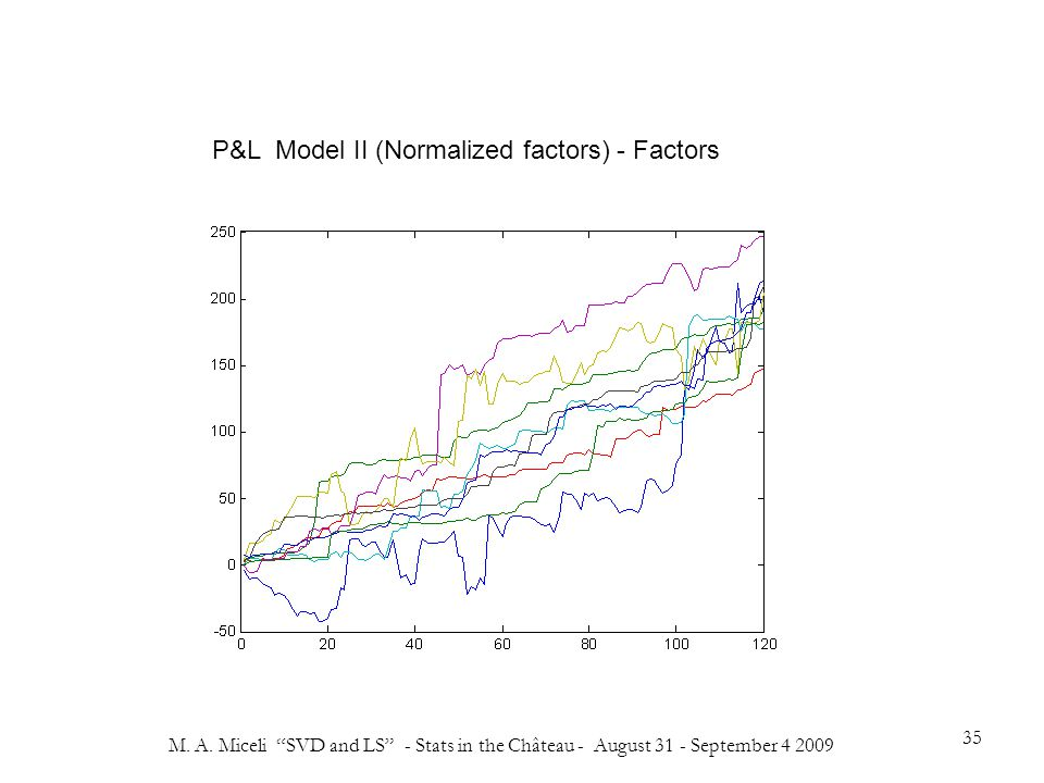 """M. A. Miceli """"SVD and LS"""" - Stats in the Château - August 31 - September 4 2009 35 P&L Model II (Normalized factors) - Factors"""