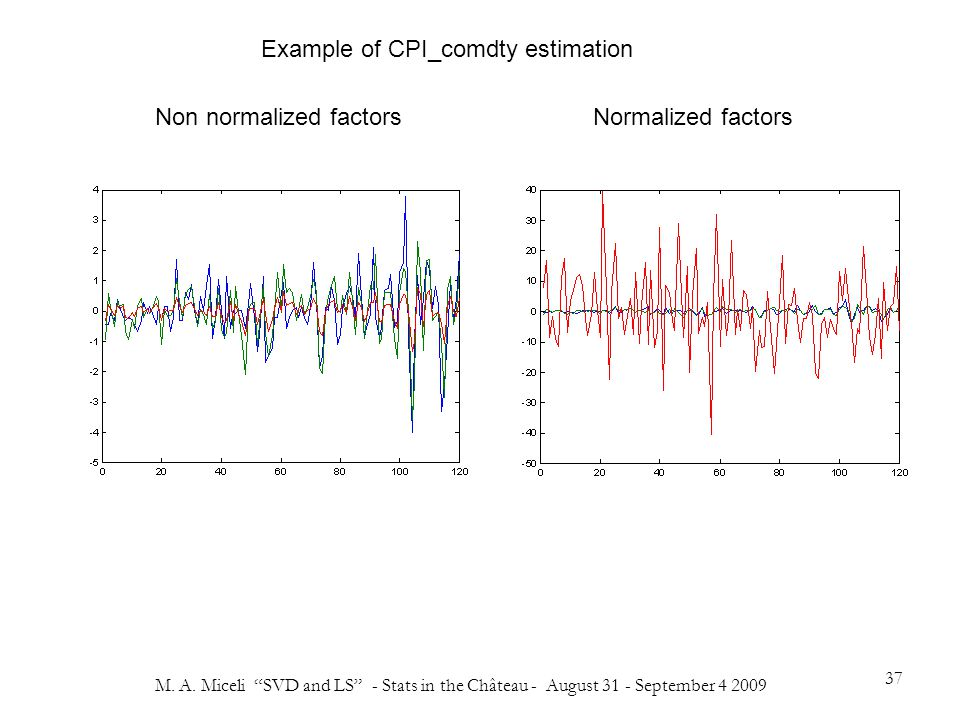 """M. A. Miceli """"SVD and LS"""" - Stats in the Château - August 31 - September 4 2009 37 Normalized factorsNon normalized factors Example of CPI_comdty esti"""