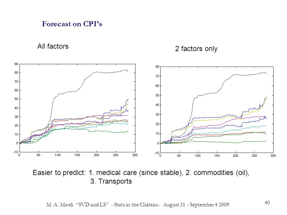 """M. A. Miceli """"SVD and LS"""" - Stats in the Château - August 31 - September 4 2009 40 Forecast on CPI's All factors 2 factors only Easier to predict: 1."""