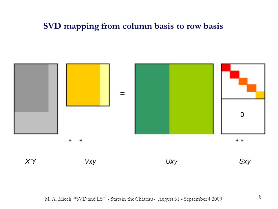 """M. A. Miceli """"SVD and LS"""" - Stats in the Château - August 31 - September 4 2009 8 X'Y Vxy Uxy Sxy 0 SVD mapping from column basis to row basis"""