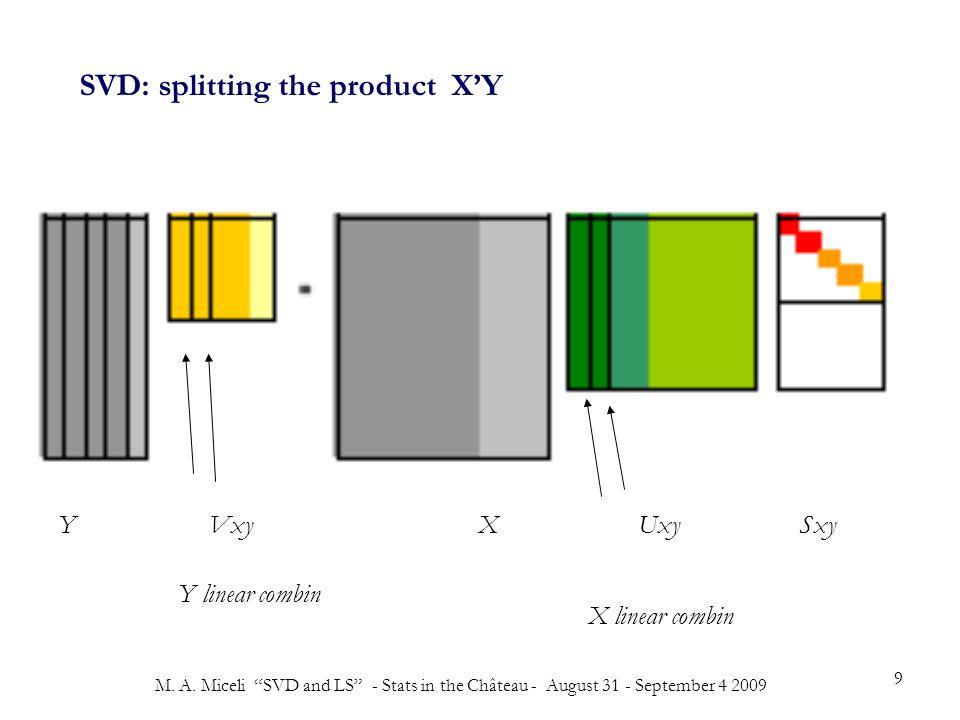 """M. A. Miceli """"SVD and LS"""" - Stats in the Château - August 31 - September 4 2009 9 Y Vxy X Uxy Sxy Y linear combin X linear combin SVD: splitting the p"""