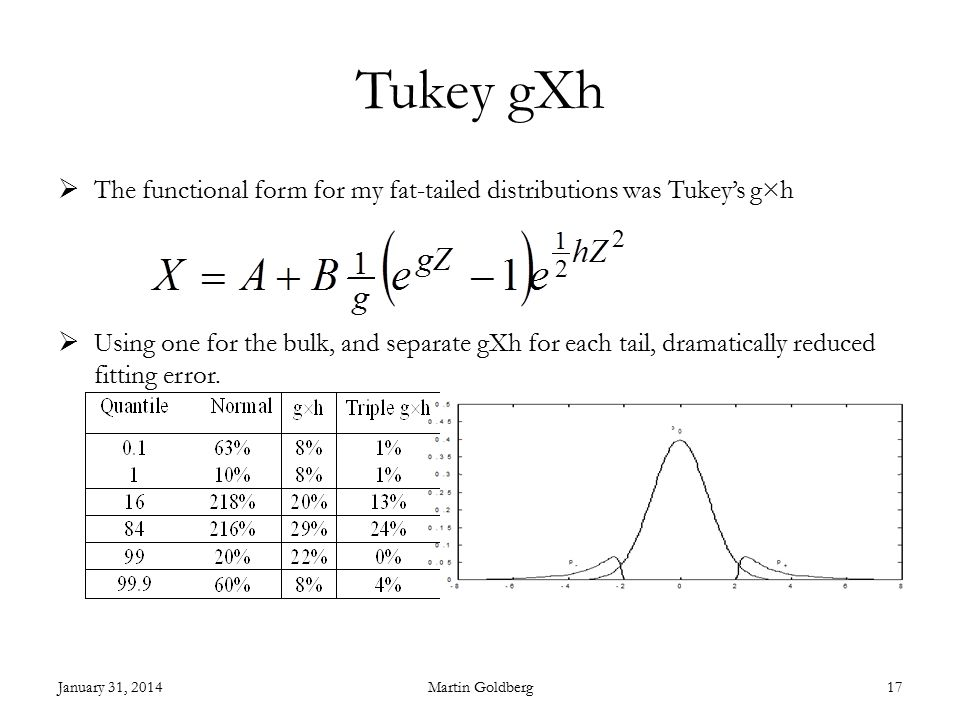 Tukey gXh  The functional form for my fat-tailed distributions was Tukey's g×h  Using one for the bulk, and separate gXh for each tail, dramatically reduced fitting error.